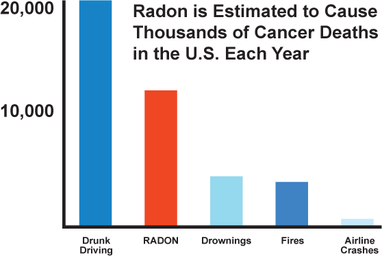 Yakima Valley Home Inspection Radon Testing